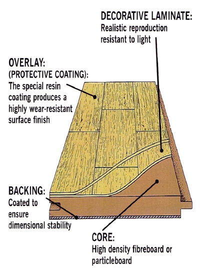 How Laminate Wood is Made Laminate flooring ...