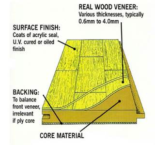 How Engineered Wood is Made